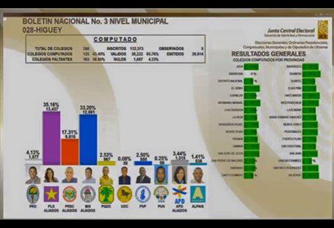 TERCER Boletin Nacional de la JCE a las 10:00 am