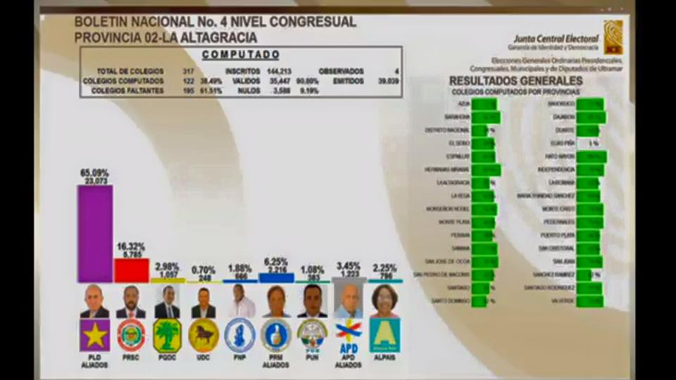 CUARTO Boletín Nacional de la JCE Nivel municipal y congresual.